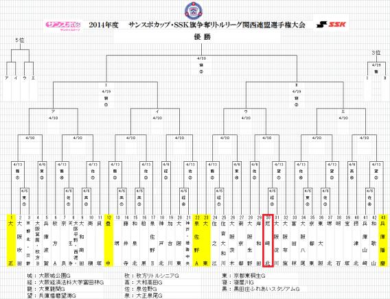 2014年度 サンスポカップ・SSK旗争奪リトルリーグ関西連盟選手権大会 組合せが発表されました